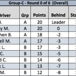 Group C Overall Results - Round 1 2015